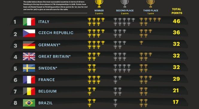 Россия вошла в десятку лучших автоспортивных стран мира