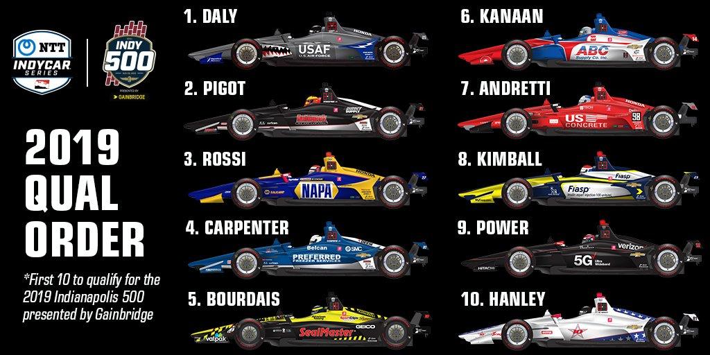 """Десять гонщиков, которые начнут квалификацию """"Инди-500"""""""