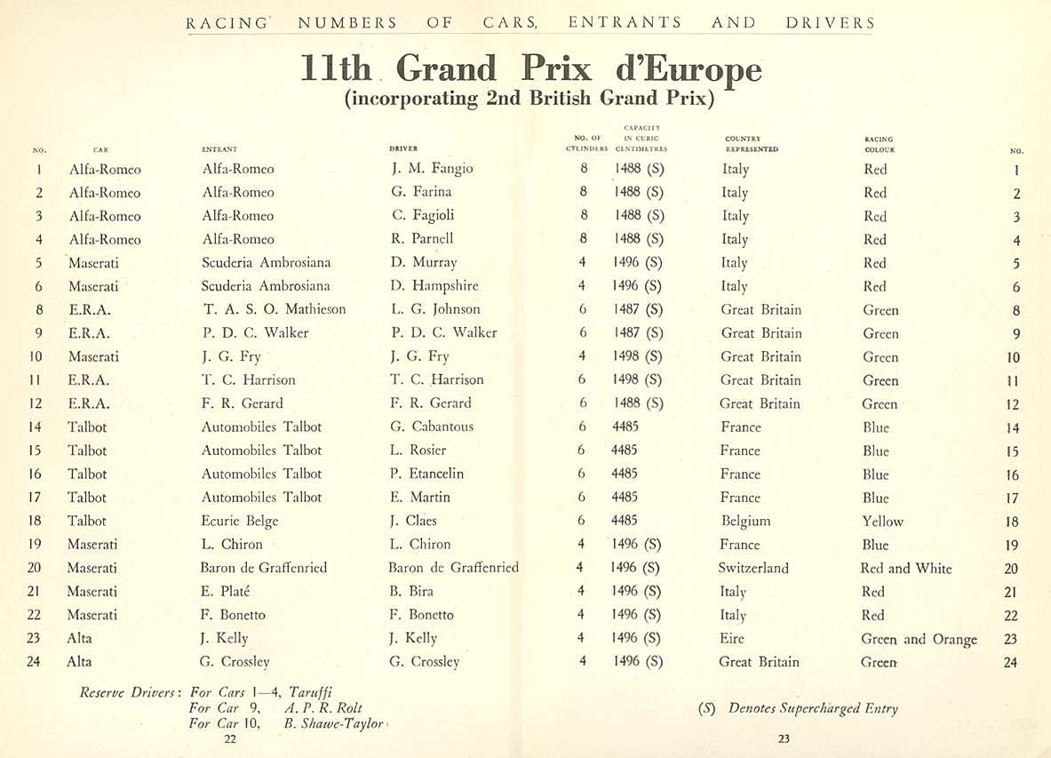 Участники БП Европы 1950 года